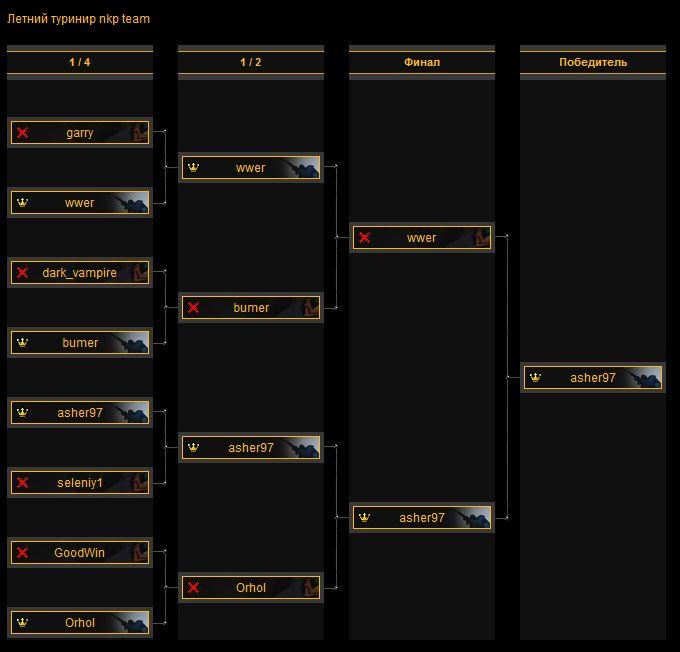 Турнирная таблица и расписание игр